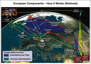 European missile defense system as of 2007-2008